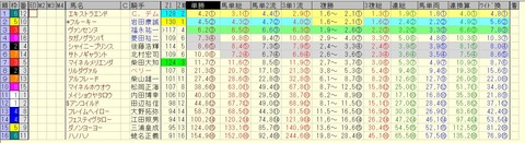 東京新聞杯 2015 前日オッズ 合成オッズ(単勝人気順)