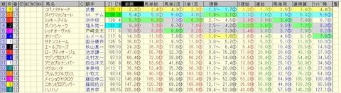 阪急杯 2015 前日オッズ 合成オッズ(単勝人気順)
