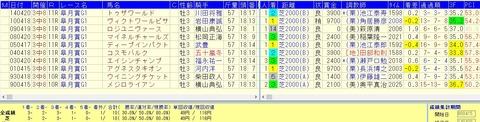 グレード制導入後3連勝で弥生賞を制した馬の皐月賞成績