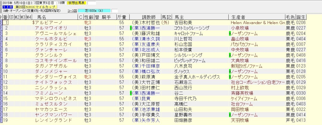 NHKマイルカップ 2015 出走予定馬 【NHKマイルカップ 2015 出走予定馬(除外対象馬