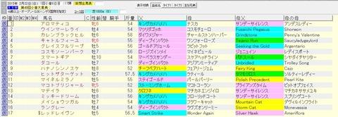 小倉大賞典 2015 血統表(賞金上位)