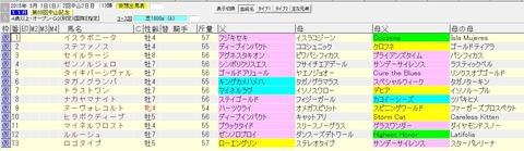 中山記念 2015 血統表