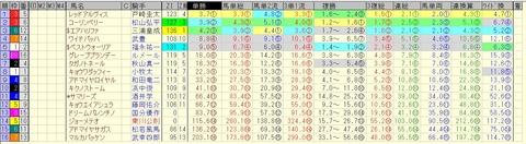 プロキオンステークス 2015 前日オッズ 合成オッズ(単勝人気順)