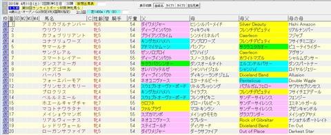 阪神牝馬ステークス 2015 血統表