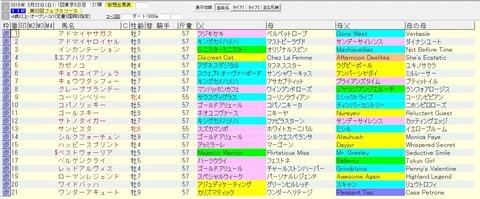 フェブラリーステークス 2015 血統表