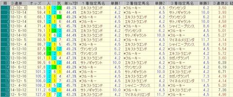 東京新聞杯 2015 前日オッズ 三連単人気順