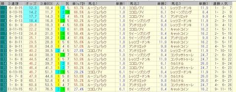 桜花賞 2015 前日オッズ 三連複人気順
