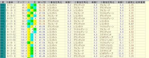 七夕賞 2015 前日オッズ 三連単人気順