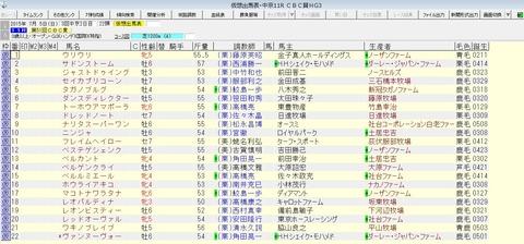 CBC賞 2015 出走予定馬