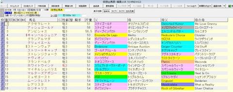 ラジオNIKKEI賞 2015 血統表
