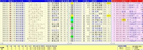 東京新聞杯2015を好走するデータ1