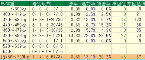 桜花賞2015過去8年馬体重別データ