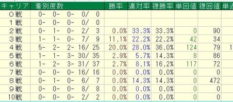 桜花賞2015過去8年キャリア別データ