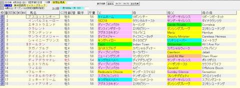 マイラーズカップ 2015 血統表(賞金上位)