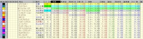 フェブラリーステークス 2015 前日オッズ 合成オッズ(単勝人気順)
