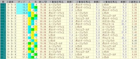きさらぎ賞 2015 前日オッズ 三連単人気順