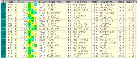 小倉大賞典 2015 前日オッズ 三連単人気順