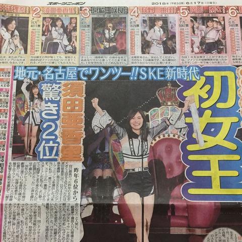 【SKE48】松井珠里奈が何故あんなに叩かれたのか意味が分からない