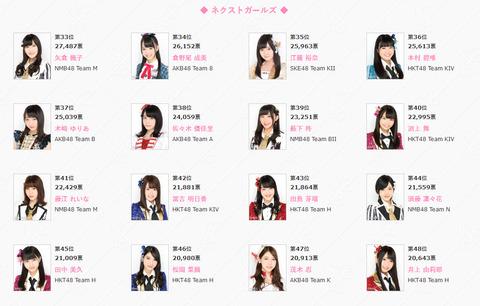 【AKB48総選挙】ネクストガールズ(33位~48位)【AKB48 45thシングル選抜総選挙】