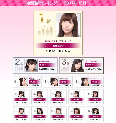 【AiKaBu】ゆいりー株が1位から12位に大暴落してるけど何があったの?【AKB48・村山彩希】