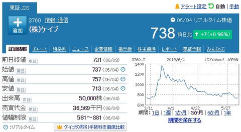 【朗報】吉成社長がAKSのお金8億円で購入した株が大暴落www