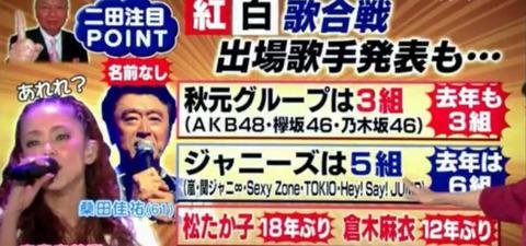 【AKB48G】世間の認識では坂道G、も48Gも秋元グループ