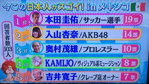【AKB48】入山杏奈がメキシコで有名な日本人ランキング2位にランクイン!