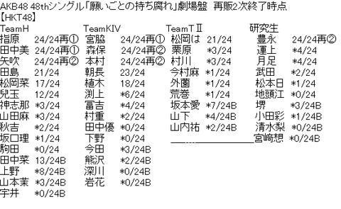 【悲報】兒玉遥さん「願いごとの持ち腐れ」売上がHKT48内で13番人気に