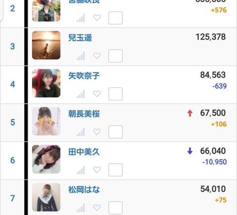 【HKT48】みくりんのTwitterフォロワーが1万1000人も減ってるんだけど何が起きたの?【田中美久】