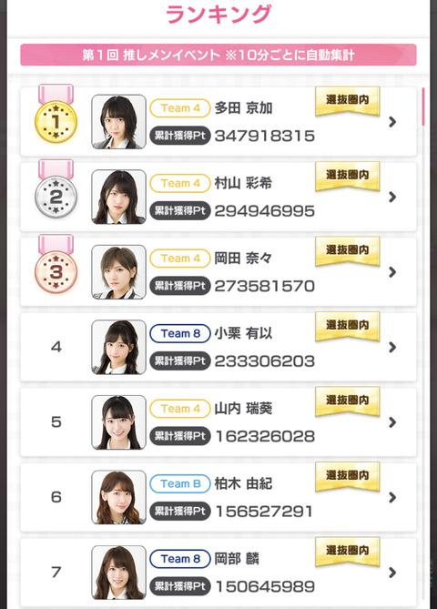 【AKB48のドボン】じゃんけん大会チャンピオン多田京加さん、CM出演イベントで 1位になってしまうwww