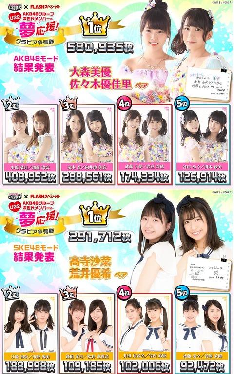 【AKB48】音ゲーグラビア最終結果発表!みゆかるん圧倒的!【大森美優・佐々木優佳里】