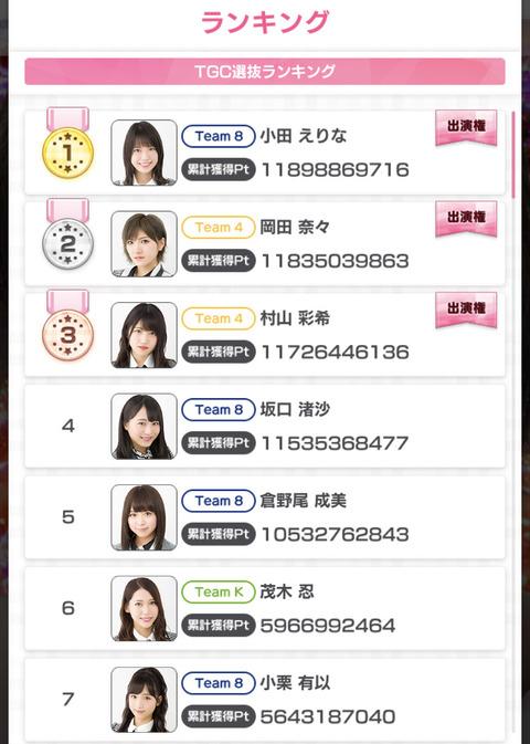 【AKB48】TGC2021出演権イベント、1位小田えりな、2位岡田奈々、3位村山彩希