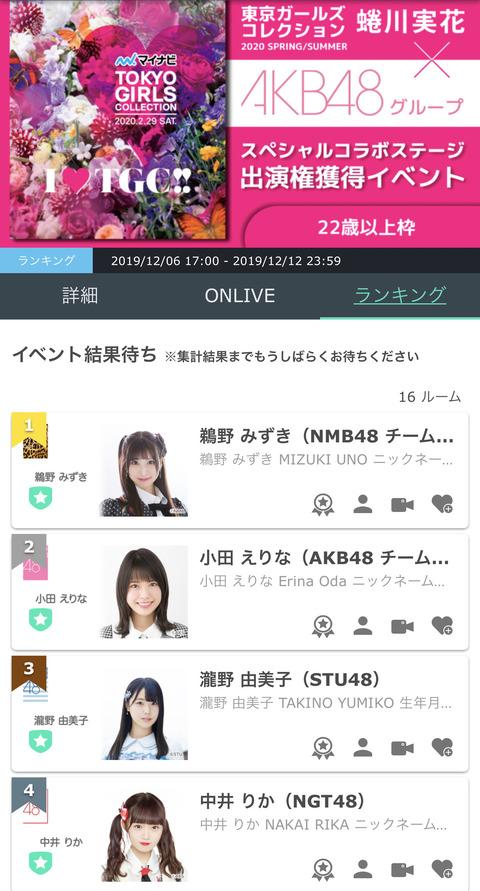 【朗報】大人気タレントのNGT48中井りかさん、SHOWROOM・TGCイベントで4位wwwwww