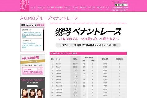 【朗報】ペナントレース中止wwwwwwww【AKB48G】
