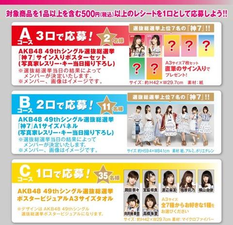 【悲報】AKB48総選挙ファミマ神7でSKEとNMBが完全排除・・・