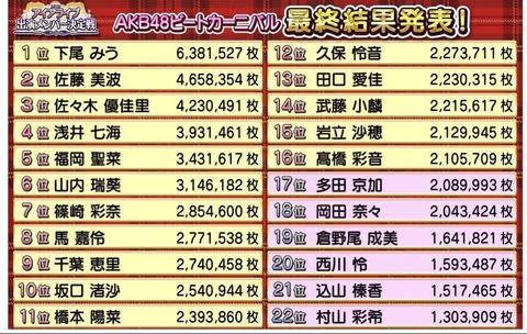 【AKB48】9/18、イアライブ2019出演メンバー上位16名決定!!!