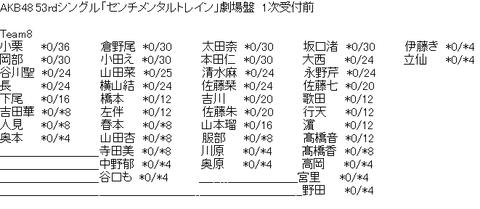 【悲報】チーム8の初代センター中野郁海、ついに握手会の部数が4部にまで落ちぶれる