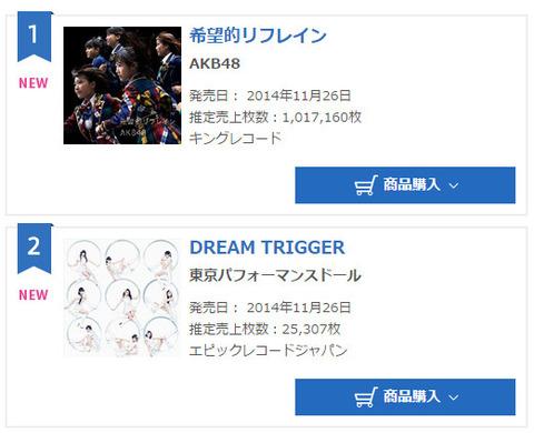 AKB48Gが日本の音楽業界をぶっ壊したという風潮