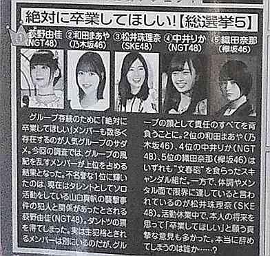 【AKB48G&坂道G】「絶対に卒業してほしい!総選挙」のベスト5メンバーがコチラ!!!