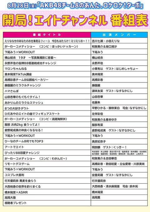 【AKB48】チーム8でソロ番組貰えるメンバーと貰えないメンバーの違い
