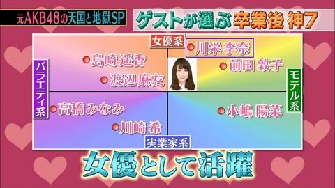 【AKB48】テレビ番組で発表された卒業後神7がこちら!