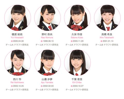 【悲報】AKB48ドラフト2期生、こじまつりでもやっぱり昇格発表無し