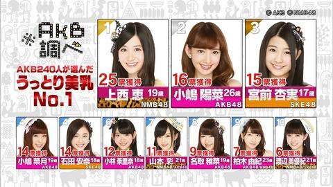 【AKB48G】もう総選挙とか飽きたからおっぱい総選挙を開催するべき