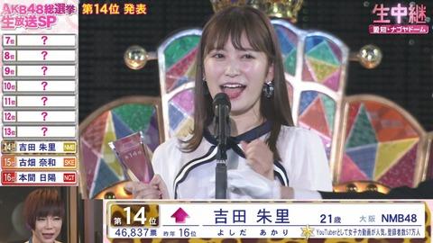 【AKB48総選挙】吉田朱里、自分は順位を上げたのに「この後NMBは選挙に弱いと言われると思います」