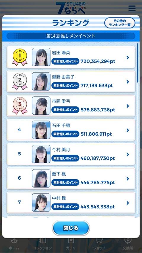 【STU48の7ならべ】最新の実人気ランキングがこちら!!!
