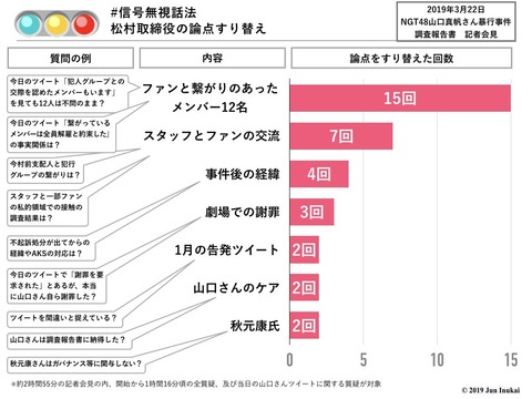 【NGT48暴行事件】AKS松村取締役の論点すり替え回数を調べた結果、答えたくない質問が明らかにwww
