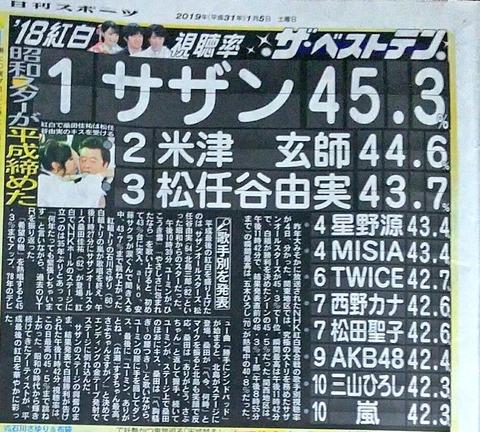【朗報】AKB48が紅白歌合戦の視聴率で嵐に圧勝!!!