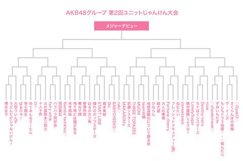 【AKB48G】もうじゃんけん大会は廃止して、毎年東京ドームで観客一人一票の総選挙をしよう