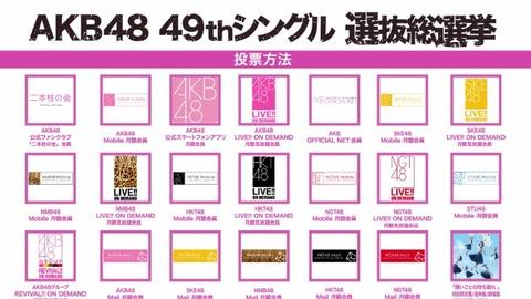 【AKB48総選挙】お前ら投票でいくら使うつもりなの?