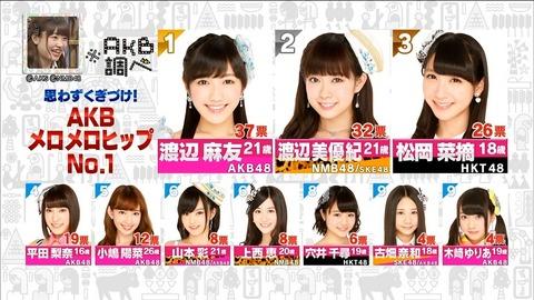 【AKB48G】抵抗なくア●ルを舐められるメンバー